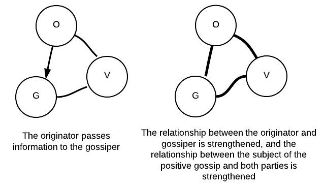 Gossip as Communication System