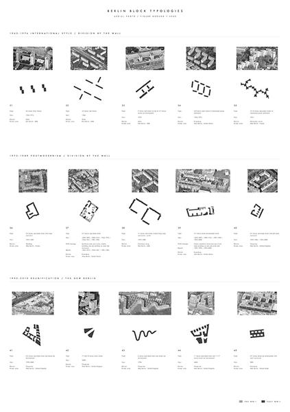 Johannes Brattgard, Berlin Block Typology