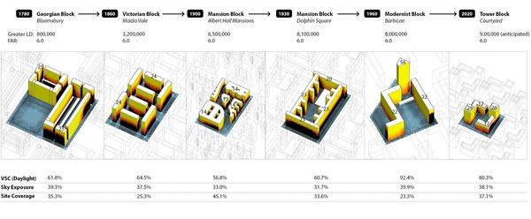 London block typologies at 6 FAR