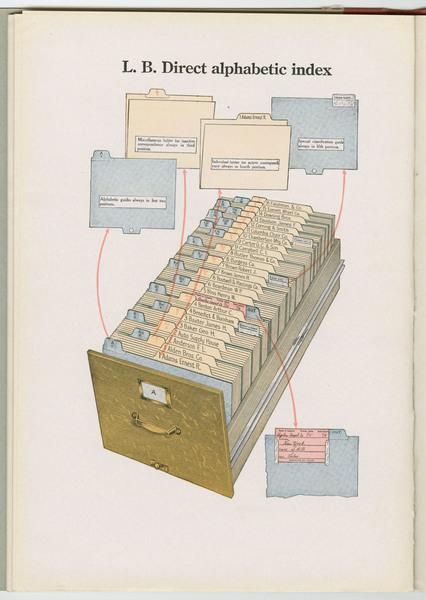 L.B. Direct alphabetic index (1921)