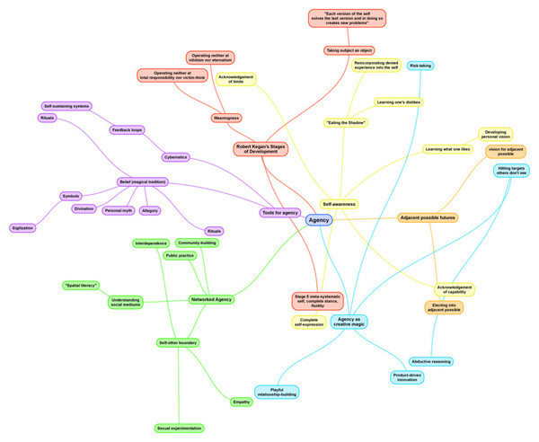 agency mind map v1.0 this pulls together many of the concepts and source material I've read concerning agency, and begins to sketch out a model for cultivating it in oneself