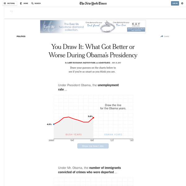 You Draw It: What Got Better or Worse During Obama's Presidency