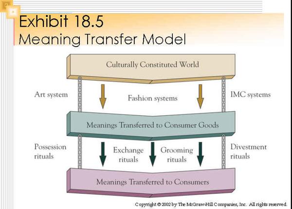 meaning-transfer-model.jpg