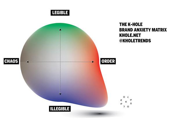 The K-HOLE Brand Anxiety Matrix
